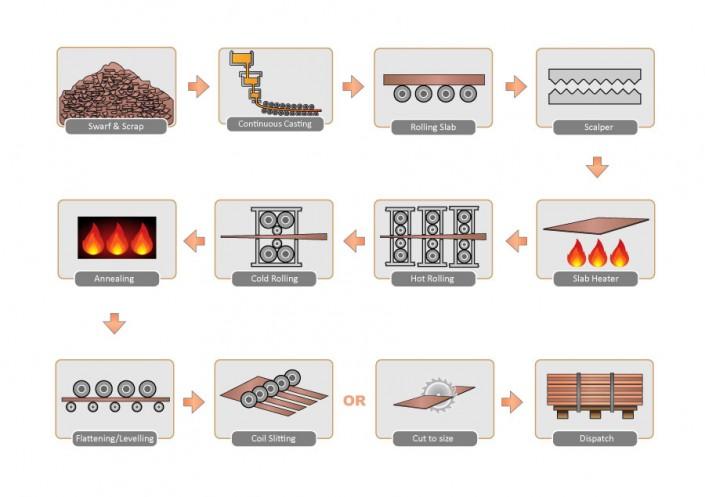metals Process